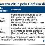 Déficit público? Que nada! Carf perdoa R$ 27 bi do Itaú e Santander