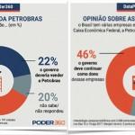 O povo não é tolo e não quer a venda do Brasil