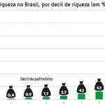 A concentração de renda no Brasil é obscena. Mas eles querem mais