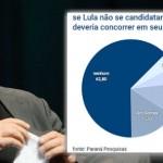 """2018 sem candidatura Lula é """"ilegitimidade"""" pré-urna"""