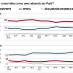 O Brasil que está rachando
