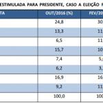 CNT/MDA: Lula segue subindo, na 1ª pesquisa pós-sentença