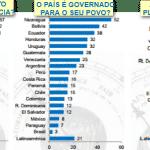 O Brasil na lanterna da democracia