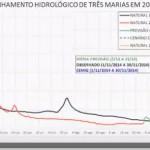 Nível dos reservatórios de hidrelétricas cai a 20% do total