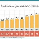 Bolsa Família, com Temer, tem primeira queda nominal de repasse