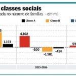 Neoliberalismo desfez em dois anos a ascensão social de seis