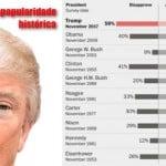 Trump tem pior avaliação presidencial dos últimos 70 anos