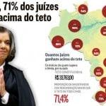 71% dos juízes são foras da lei, ganhando acima do teto