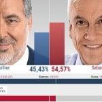 Direita vence no Chile, com 52% de abstenção
