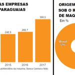 """O Brasil """"ideal"""" da elite é um Paraguai"""
