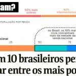 90% dos brasileiros acham que são 'metade mais pobre'. E são, mesmo
