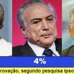 Lula se mantém como o político mais popular do país, diz Ipsos