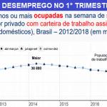 Brasil tem o menor número de carteiras de trabalho assinadas em 6 anos, diz IBGE