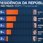 Ibope/Band: Lula, preso, sobe 3 pontos para Presidente