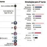 Nova pesquisa, velha verdade: Lula tem a mesma maioria de 2002 e 2006