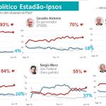 """Lula segue líder e passa até o """"querido Moro"""" na Ipsos-Estadão"""