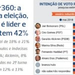 """Pesquisa """"some"""" com candidatura Lula e ainda assim ninguém cresce"""