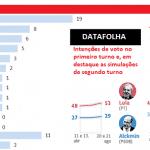 Datafolha também cede e dá a Lula 39%