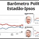 Ibope sugere que Lula-18 é mais forte que Dilma-14 no 1° turno. Ipsos, também