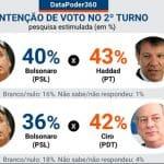 Nova pesquisa: 2° turno definido entre Haddad e Bolsonaro
