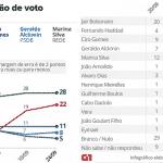 Ibope: Bolsonaro para; Haddad sobe. Empate entra no radar