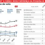 Ibope faz ajuste, Haddad cresce mais que Bolsonaro e diferença cai a 9%