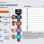 Nova pesquisa aponta reduz Datafolha e dá 5% entre Haddad e Bolsonaro