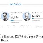 """Vamos à luta. Bolsonaro pode não ter """"fechado"""" em 1° turno"""