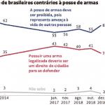 Datafolha mostra erro da jogada marqueteira de Moro/Bolsonaro