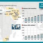 Árabes iniciam corte de importações brasileiras
