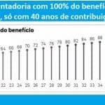 Idade é biombo para ocultar aumento para 40 anos da contribuição