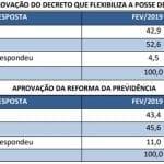 Bandeiras de Bolsonaro não empolgam, mostra pesquisa CNT