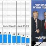 "Bolsonaro vira ""cabo eleitoral"" de Netanyahu"