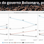 Singer: queda de Bolsonaro é mais forte na classe média baixa