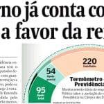 'Já' ou 'só' 149 votos para a Previdência? Compare as pesquisas