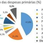 De onde a PEC de Guedes tira dinheiro para governadores e deputados