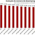 Desemprego vai a 13,4 milhões. Bolsonaro vai culpar o IBGE?