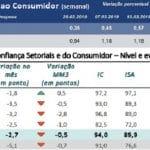 Luz laranja na economia: inflação sobe e confiança cai