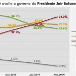 Os indiferentes minguam e rejeição a Bolsonaro dispara