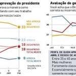 """Pesquisa no Estadão reafirma que Bolsonaro cai, mas não perde """"núcleo duro"""""""