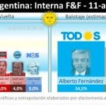 Oposição a Macri tem vantagem maior que a esperada na Argentina