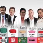 Bolívia: Morales a 4% de vitória no primeiro turno