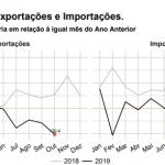 Contas de outubro confirmam queda forte no comércio exterior