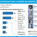 O desafio da esquerda nas eleições no Rio