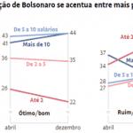 "Datafolha: segue ""down no high society"" por Bolsonaro"
