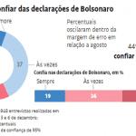 """""""Teaser"""" do Datafolha mostra Bolsonario ainda dono da direita"""