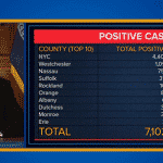 Governador manda NY parar: 7.102 casos de coronavírus