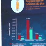 Médicos prevêem 111 mil mortes em SP, mesmo com quarentena. Veja
