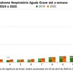 Estatísticas do MS deixam sem explicação salto de 601% nas internações