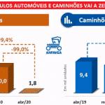 Produção de veículos cai 99%. E não é por loja fechada